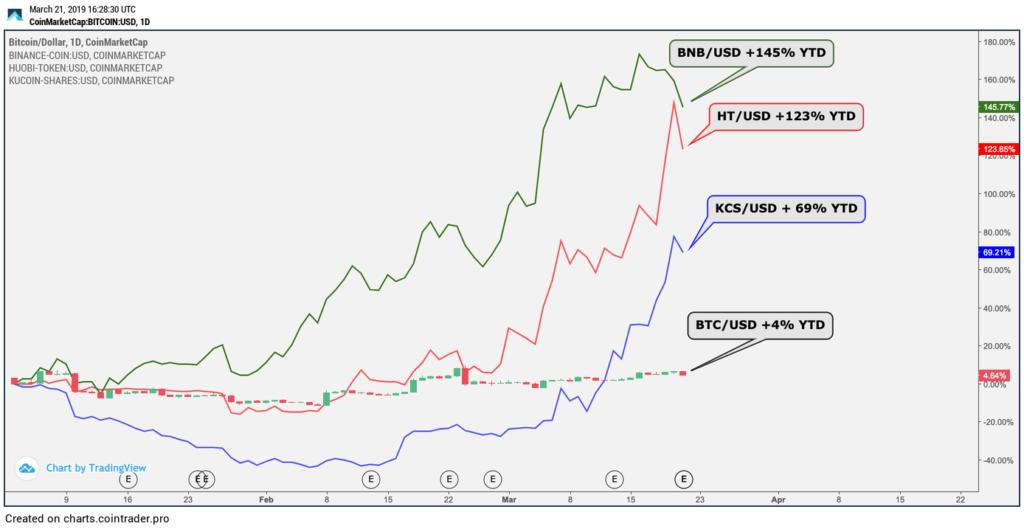ビットコイン(BTC)が高騰、その理由は。年に新たなステージが始まる?