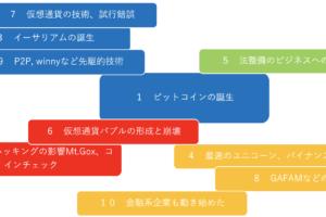 平成の仮想通貨十大ニュース、CoinDesk Japanが選出