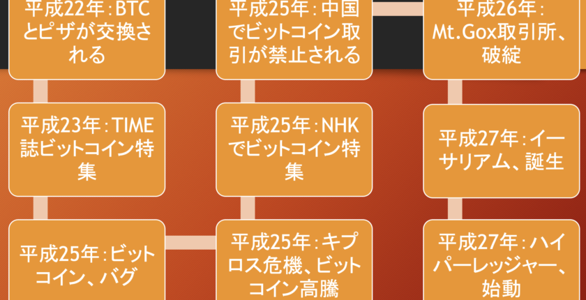 平成の仮想通貨史㊥ビットコイン2.0競争を勝ち抜いたイーサリアム