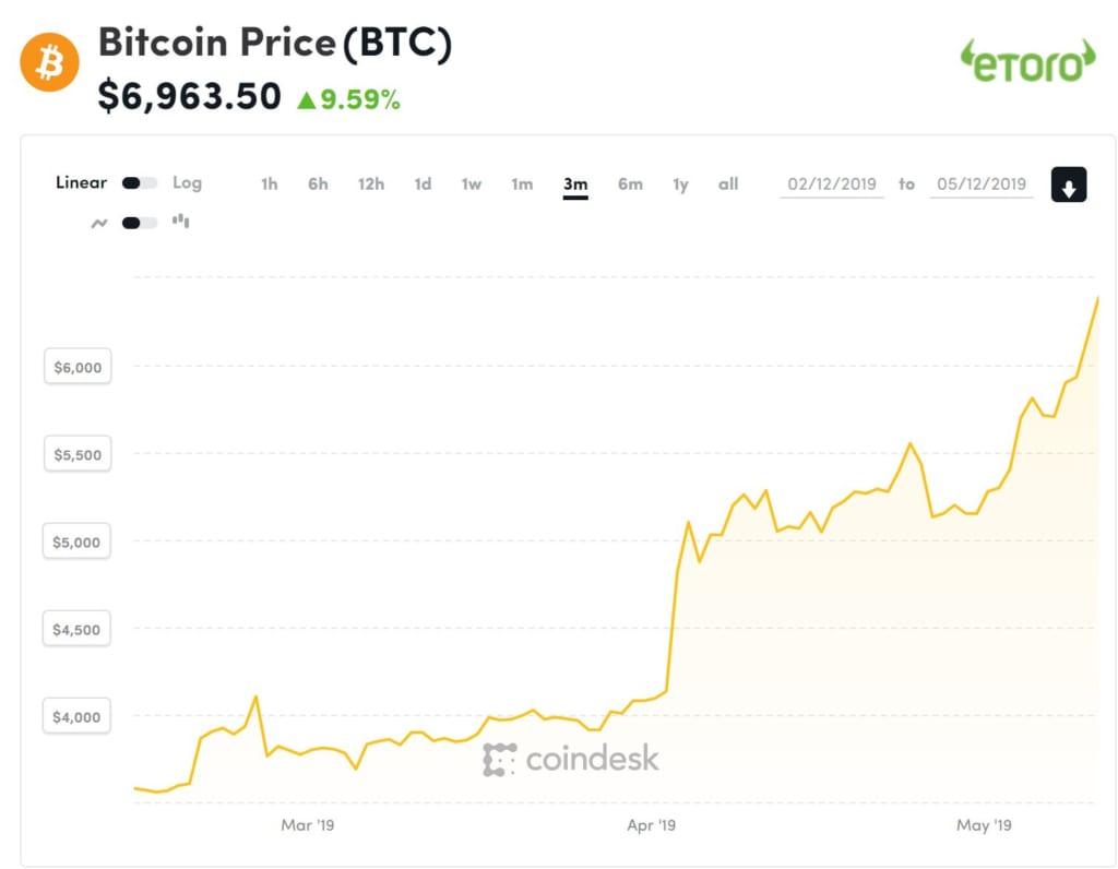 ビットコイン価格は2021年どうなる? 仮想通貨有識者の予想まとめ