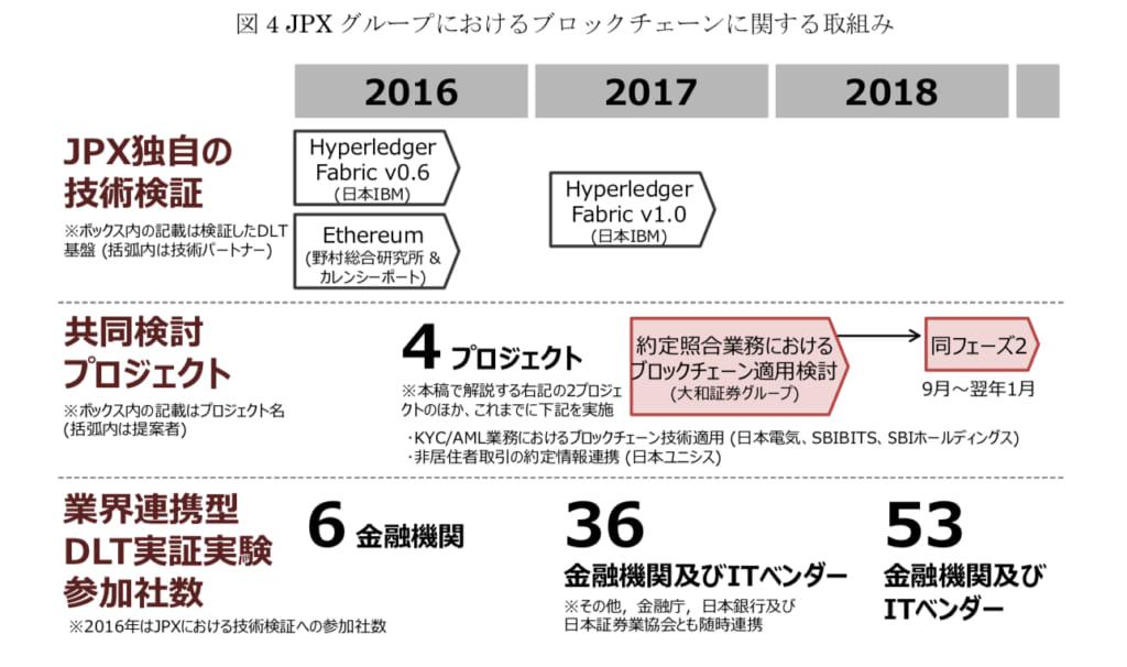 JPXグループにおけるブロックチェーンの取組み