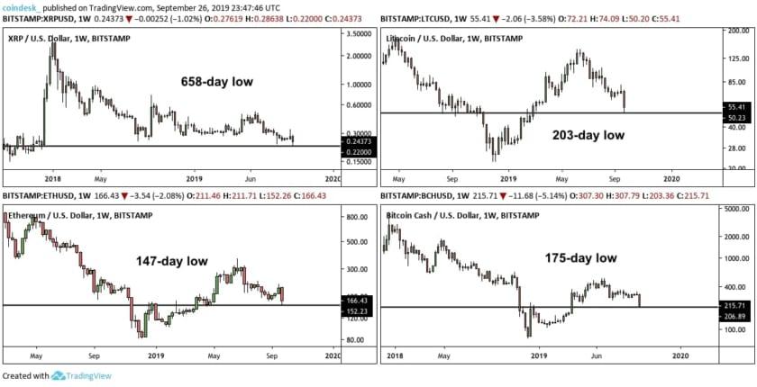 主要アルトコインほぼ全て、6カ月間の最安値更新 ― ビットコイン急落を受けて