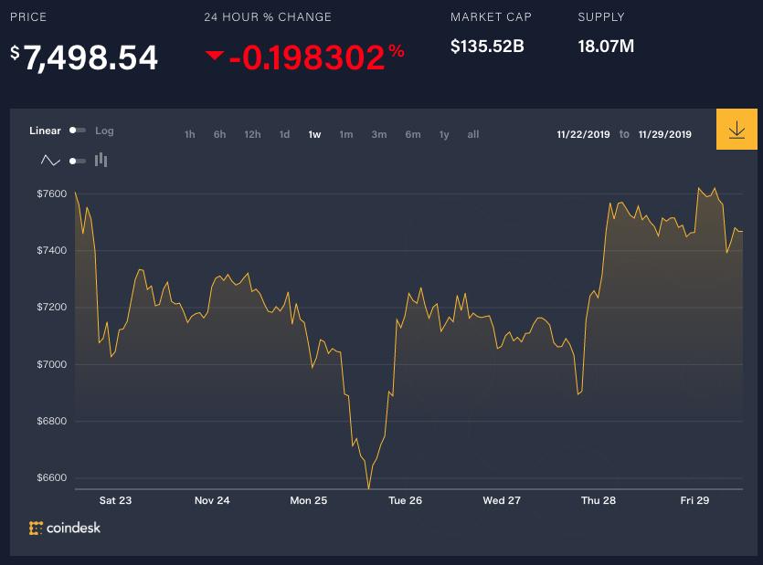 中国が新たな仮想通貨規制。HSBCが2兆円超えの資産をブロックチェーンで追跡計画──11月22-29日【1週間のニュース】