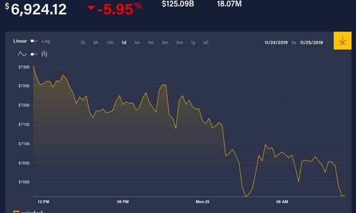 ビットコイン、7000ドルを割る──株式市場も低迷