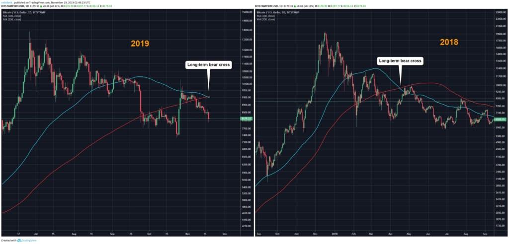 ビットコイン価格はさらに下落、弱気相場を示すクロスが裏付け