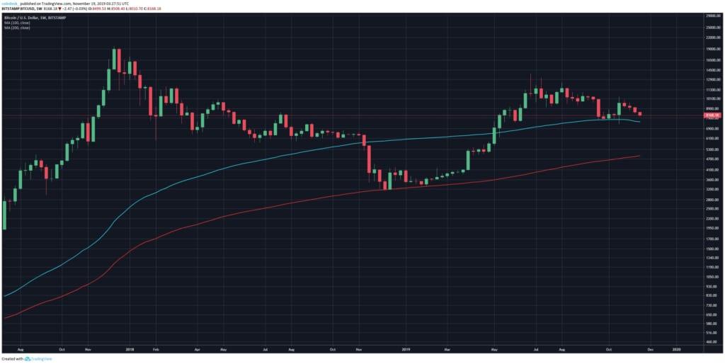 【ビットコインの価格変動】ビットコインの価格変動要因や分析方法について | 仮想通貨投資パーフェクトガイド