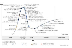 「ブロックチェーンは幻滅期」──ガートナー「テクノロジのハイプ・サイクル2019」