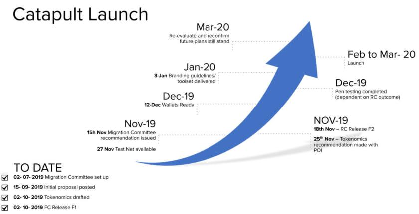 仮想通貨NEMのアップデート「カタパルト」は2020年2〜3月──新トークンへの対応は?