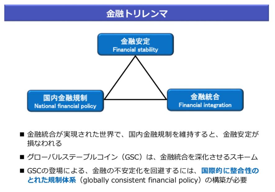金融のトリレンマ(日銀黒田総裁、発表資料)