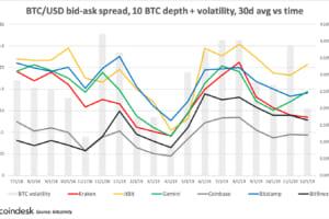 ビットコインは停滞した1年──ボラティリティは上昇、流動性は低迷