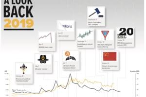 2019年、仮想通貨10大ニュース──アメリカ政府、シリコンバレー、中国政府が対立した1年