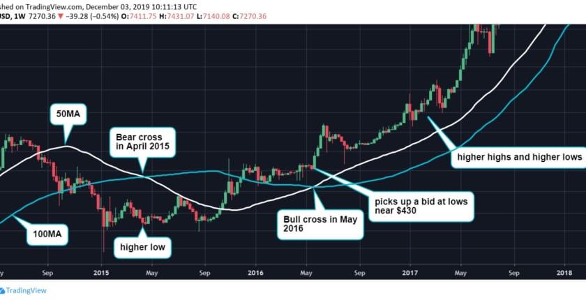 ビットコイン、2016〜17年の価格上昇の前兆となった「強気クロスオーバー」再び