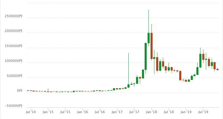 ビットコイン「過去最高値」200万円超から2年