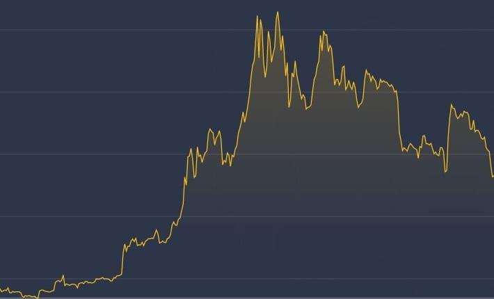ビットコイン、金や株をアウトパフォームした1年——90%以上値上がりか