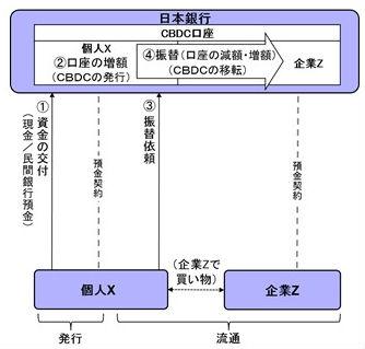 日銀が中央銀行デジタル通貨の法的論点を整理【CBDC、デジタル円】