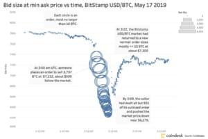 ビットコイン下落は市場操作が原因か──3億円弱の売却で200億円以上を稼ぐ?