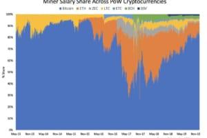 ビットコイン、PoWマイニング報酬の80%以上を占める