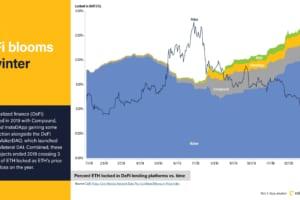 長期保有、「くじら」増加、DeFiブーム──一時停止の1年をデータで振り返る【CoinDesk Quarterly Review】