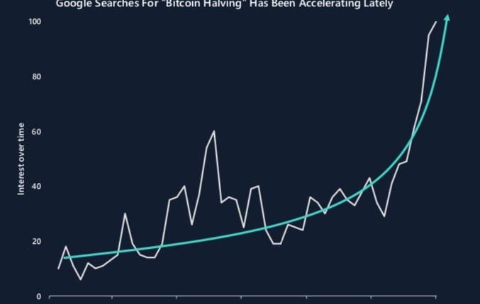 ビットコイン半減期、グーグル検索で関心高まる