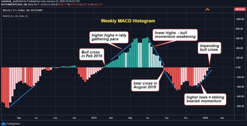 ビットコイン価格指標、8月以来初の強気トレンドへの反転間近