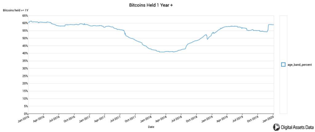 ビットコインの発行済み割合