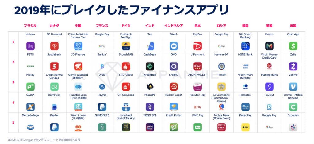 2019年はファイナンスアプリが急拡大、アクセスは2年で2倍に──app Annie調査「アプリ市場年鑑2020」 Coindesk Japan コインデスク・ジャパン