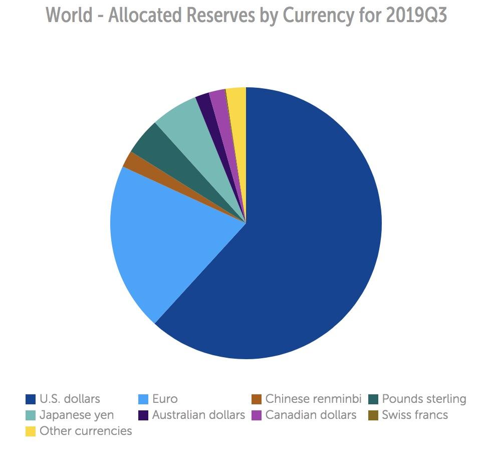 デジタル通貨は当面、米ドルに取って代わらない:IMFチーフエコノミスト