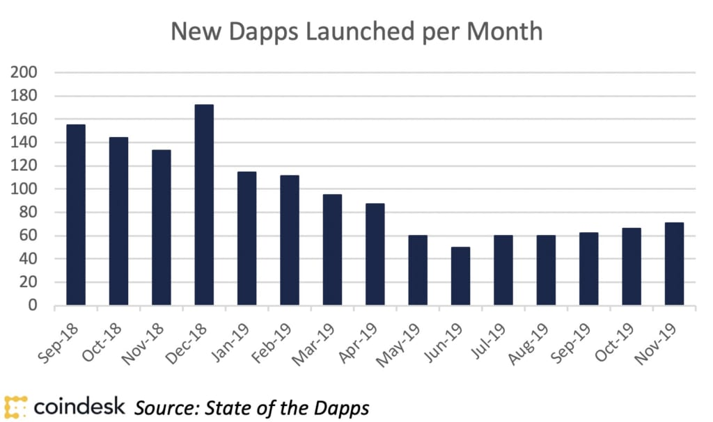 新しいDappsのローンチ数