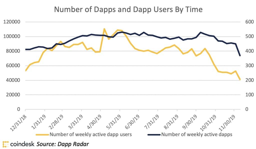 DappsとDappsユーザー数
