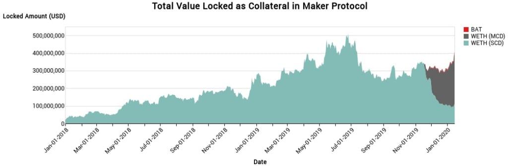 メーカーダオの担保資産、1アドレスが27%を保有