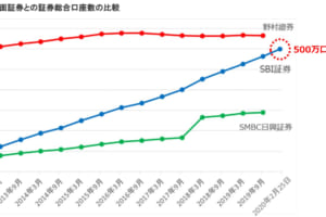 SBI証券が500万口座突破──野村を猛追【主要証券口座数】