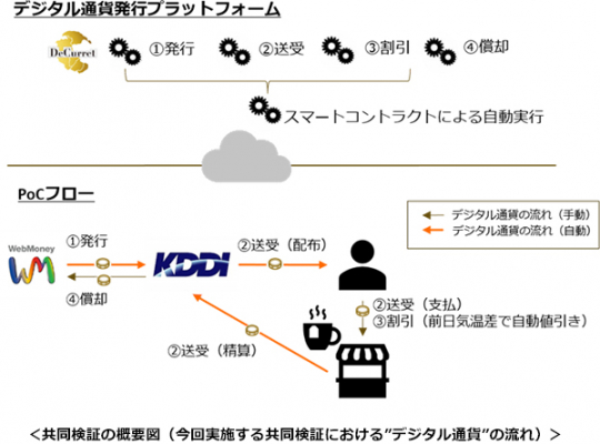 KDDIがデジタル通貨を実験──auフィナンシャルHD、仮想通貨取引所ディーカレットなどと