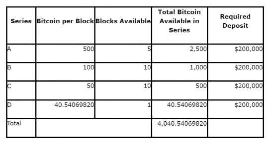 ビットコイン45億円相当が競売へ——米当局、2018年には55億円相当
