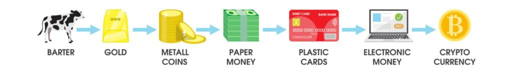仮想通貨の歴史