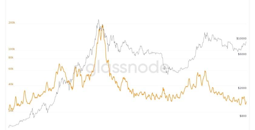 ビットコインの取引所への預け入れ金、3年ぶりの低水準へ