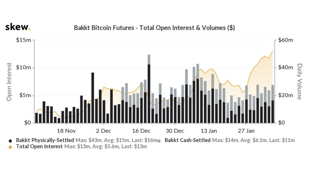未決済建玉が過去最高に──バックトのビットコイン先物