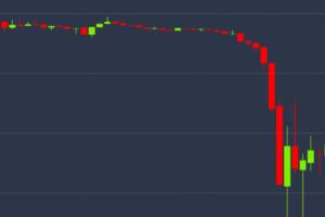 ビットコイン急落。20%、20万超の下落。一時62万円台、10カ月ぶり