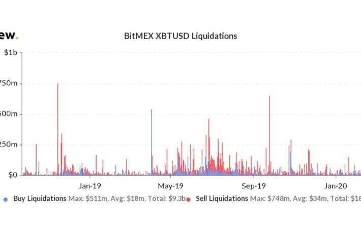 ビットコイン急落、約750億円相当のビットコインが清算【BitMEX】