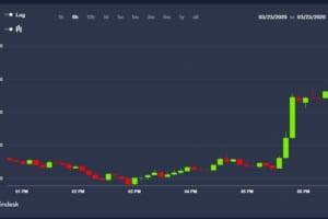 ビットコインとゴールド、急騰──FRB、無制限の量的緩和を発表
