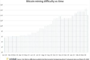ビットコイン採掘難易度が史上2番目の下落、その影響とは?