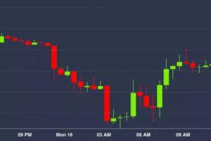 ビットコインは不安定な値動き——株や金とも比較【米記者の市場観測】