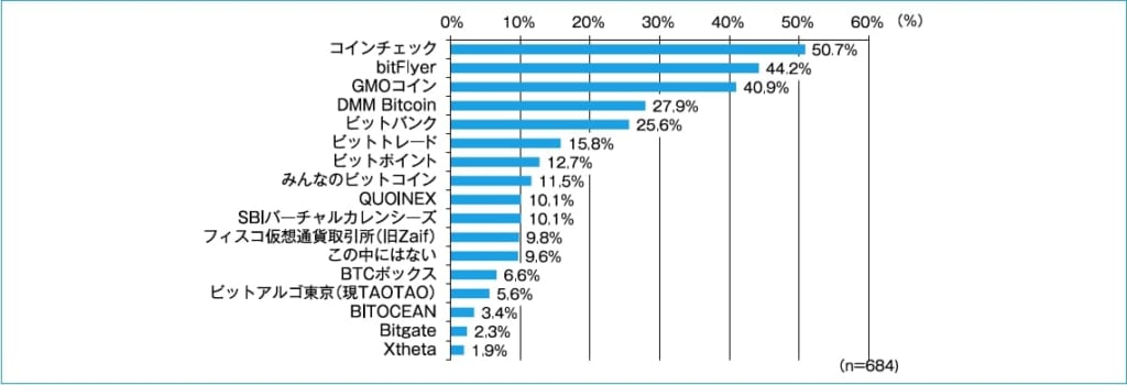 日本 ビットコイン取引所 出来高 ランキング