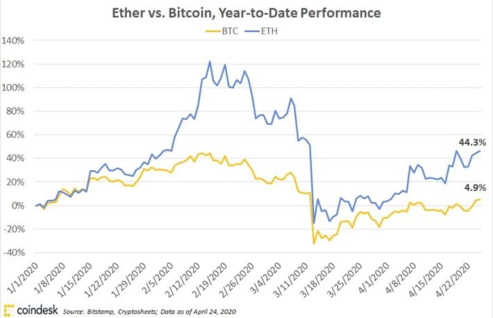 イーサリアム価格を押し上げるステーブルコインの需要急増、長期的には脅威か