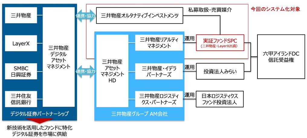 三井物産、LayerXの実証実験概要