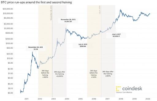 ビット コイン 半減 期