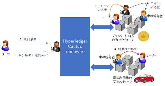 富士通研とアクセンチュア、異なるブロックチェーン連携で技術開発「Hyperledger Cactus」