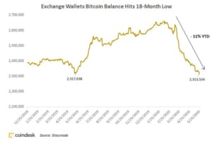 取引所のウォレットに保管されるビットコイン、1年半ぶりの低水準:推計