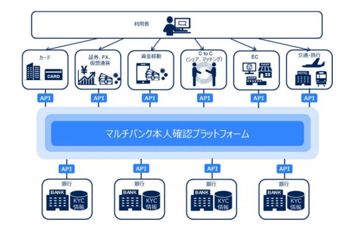 三菱UFJ、三井住友、みずほ銀が共同で「本人確認プラットフォーム」──NEC、ポラリファイなどと開発