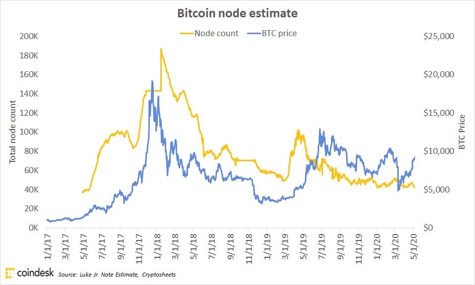 bitcoinユーザー、1年ごとに2倍になる?