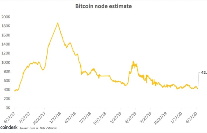 ビットコイン・ノード数、過去3年で低水準──価格高騰でも減少した理由